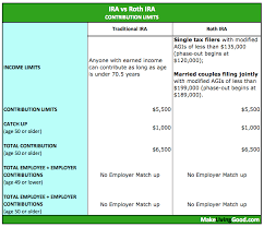 Ira Vs Roth Ira Comparison Chart Best Retirement Planning Ira Vs 401k Vs Roth Ira