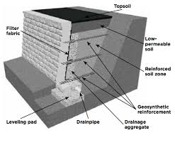 there are theoretically no height limitations with reinforced retaining walls and they are used in larger s