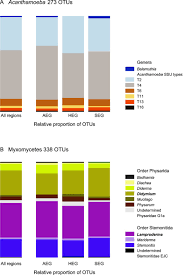 Bacteria And Protist Venn Diagram Metacommunity Analysis Of Amoeboid Protists In Grassland Soils