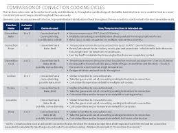 Fan Oven Conversion Chart Conclusive Convection Conversion Chart Baking Time