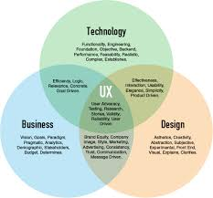 User Experience Venn Diagram Venn Diagram Of Business Technology And Design Intersection In Ux
