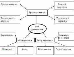 Функции менеджмента Общие и конкретные функции менеджмента  Выполнением основных функций менеджмента занят весь аппарат управления Однако определяющее значение имеет деятельность руководителя который выполняет