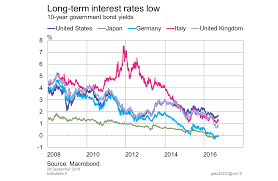 Global Interest Rates Chart Long Term Interest Rates Low Bank Of Finland Bulletin