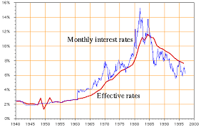 Effective Annual Interest Rates