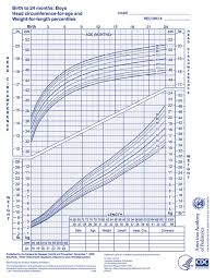 American Academy Of Pediatrics Growth Chart Calculator Who Growth Chart Boys 0 24 Months Aap