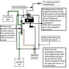similiar as main panel sub panel wiring keywords panel wiring diagram on sub panel grounding question main panel bond 1