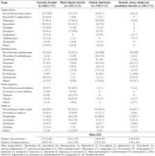 Evaluation Of Psychotropic Prescription Patterns At The Time