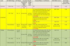 Math Accuplacer Score Chart Mathematics Placement Information Faq Eastern