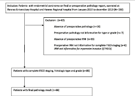 Figure 1 From Are Preoperative Histology And Mri Useful For