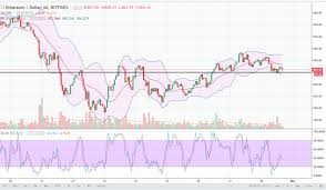 Ethereum Chart 2018 Ethereum Price Forecast March 1 2018 Technical Analysis