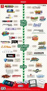Nintendo 3ds Game Charts Pin By Ret Retro The_retrosaur On Video Games Nintendo