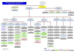 C Organization Chart Organizational Chart Mississauga First Nation