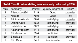 Online dating germany, fotogalerie msta Opona