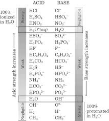 Strong Acid Chart Acids Bases And Buffers Bagnechem