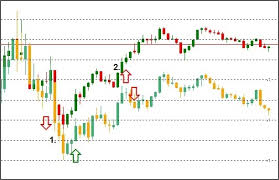 Overlay Chart Indicator With Indicator Download