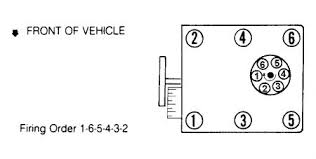1994 chevrolet truck requesting the firing order of a 4 3 liter let me try again here is the picture