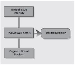 Ethical Decision Making Models An Ethical Decision Making Model Fmlink