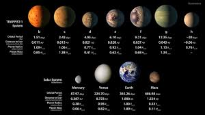 artist s ilrations of planets in trappist 1 system and solar system rocky planets