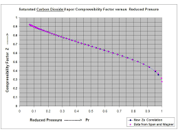Compressibility Chart For Co2 New Compact Equations For The Compressibility Factor Z And