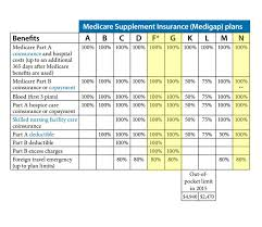 Medicare Supplement Plan Chart Medicare Supplement Plans San Diego Compare Plans