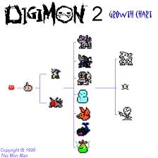 Digimon Chart Growth Chart
