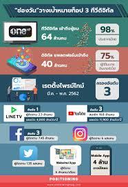 """ทีวีไม่ตาย! คนไทยเปิดฟังเป็นเพื่อน """"ช่องวัน"""" ชูกลยุทธ์ """"เดสติเนชั่น"""" ดูสด- ย้อนหลัง ส่งละครลงไพรม์ไทม์ 1 ทุ่มยันสี่ทุ่มครึ่ง หวังนั่งท็อป 3"""