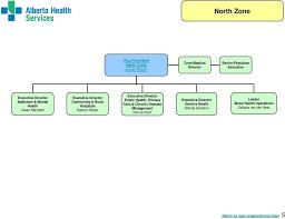 Organizational Structure Pdf Free Download