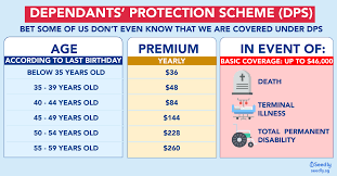 dependants protection scheme dps all you need to know about dps in
