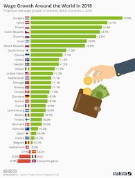 Chart Wage Growth Around The World In 2018 Statista