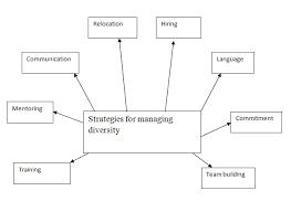 diversity essay conclusion cultural diversity essay conclusion