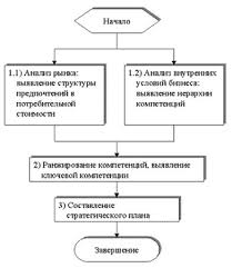Курсовая работа Анализ ключевых компетенций для успеха в отрасли  Рис 1 4 Общий алгоритм анализа ключевых компетенций компании в отрасли 5