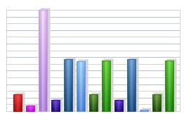 Vb Net Pie Bar Line Chart Graph Version3 By Besmith2