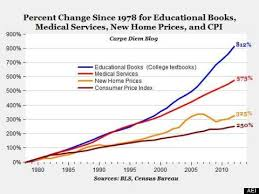 college textbook prices increasing faster than tuition and college textbooks prices ldquo