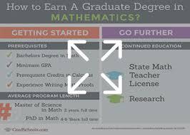 Mathematics Graduate Programs Math Degrees In Illinois