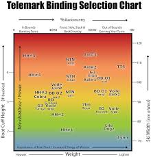 Telemark Binding Selection Chart Earnyourturns