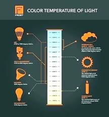 Hid Light Bulb Chart Light Temperature Chart Knowledgesocietyfoundation Co