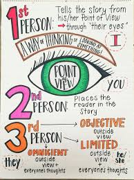 Point Of View Anchor Chart Elementary Middle Ela Edit
