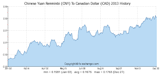 Rmb To Cad Chart 2700 Cny Chinese Yuan Renminbi Cny To Canadian Dollar Cad