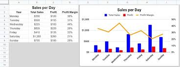 How To Create A Combo Chart In Google Sheets Example Of A