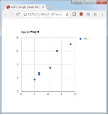 Google Charts Vs Gwt Google Charts Quick Guide Tutorialspoint