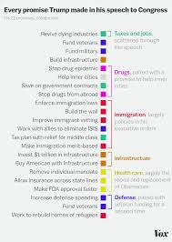 Trump Chart 22 Promises Trump Made In His Speech To Congress In One