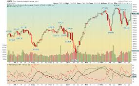 Nyse Charts Free Stockcharts Com Advanced Financial Charts Technical
