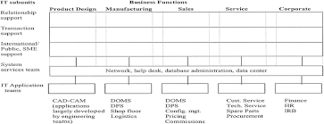 Dell Hierarchy Chart Matrix Structure Of Dell Americas It Organization