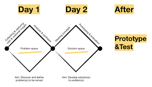 Google Design Sprint Methodology Design Sprint In 2 Days Nyc Design Medium