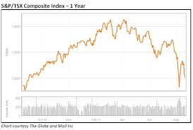Tsx Globe And Mail Chart Market Commentary
