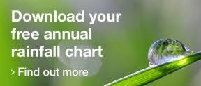 Wfi Rainfall Charts Wfi