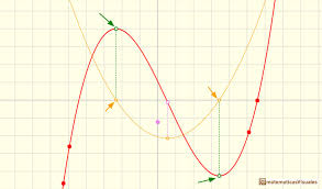 polynomials and derivative cubic functions stationary points of a cubic function where the
