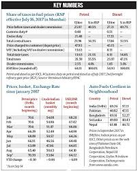 Petrol And Diesel Price In India Chart 2017 Heres Why There Is A Sharp Surge In Petrol Diesel Prices