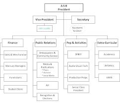 Project Organization Chart Template School Organizational Chart Template Smartasafox Co