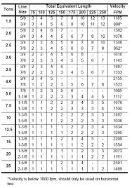 Refrigerant Pipe Sizing Chart R407c